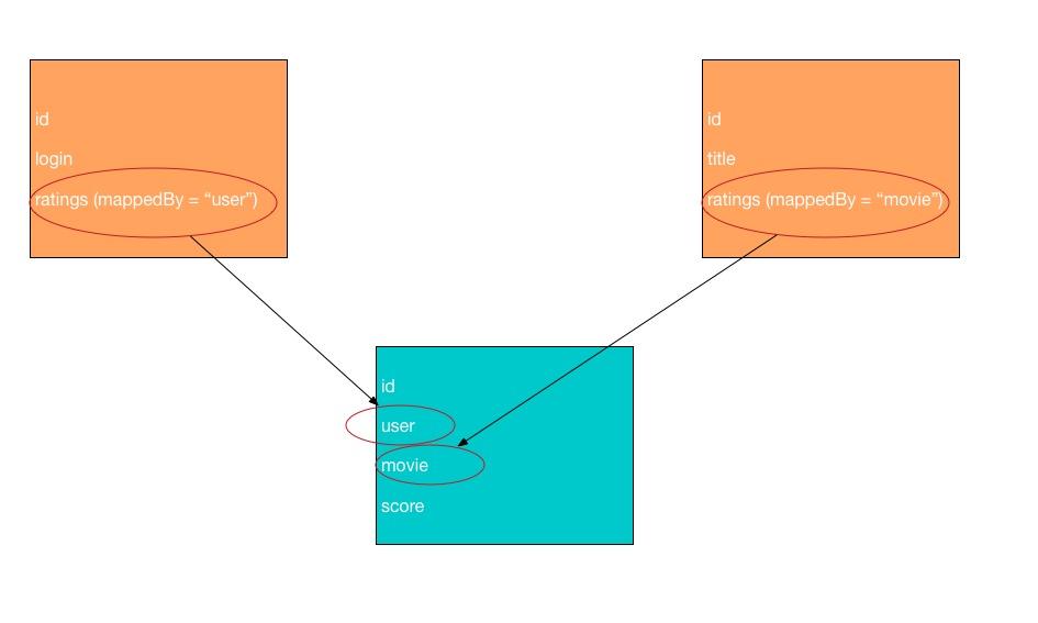 Tutorial - GraphAware Neo4j PHP OGM Documentation